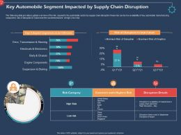 Key Automobile Segment Impacted By Supply Chain Disruption Ppt Gallery