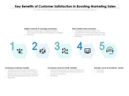 Key Benefits Of Customer Satisfaction In Boosting Marketing Sales