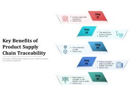 Key Benefits Of Product Supply Chain Traceability