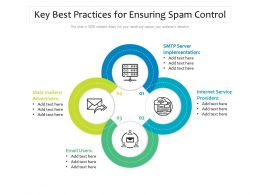 Key Best Practices For Ensuring Spam Control