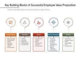 Key Building Blocks Of Successful Employee Value Proposition