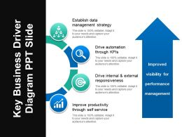 Key Business Driver Diagram Ppt Slide