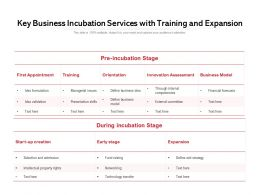 Key Business Incubation Services With Training And Expansion