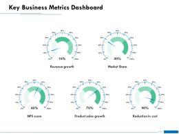 Key Business Metrics Dashboard Share Ppt Powerpoint Presentation Layouts Slideshow