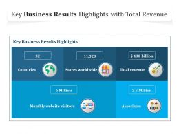 Key Business Results Highlights With Total Revenue