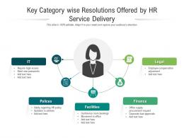 Key Category Wise Resolutions Offered By HR Service Delivery