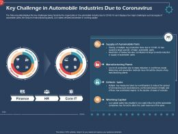 Key Challenge In Automobile Industries Displays Ppt Presentation Introduction