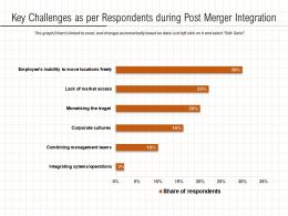 Key Challenges As Per Respondents During Post Merger Integration