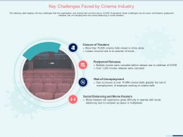 Key Challenges Faced By Cinema Industry Postponed Releases Ppt Clipart