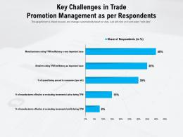 Key Challenges In Trade Promotion Management As Per Respondents