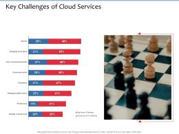 Key Challenges Of Cloud Services M2708 Ppt Powerpoint Presentation Inspiration Format Ideas