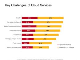 Key Challenges Of Cloud Services M2718 Ppt Powerpoint Presentation Summary Design
