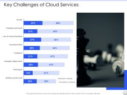 Key Challenges Of Cloud Services Ppt Template Designs Download