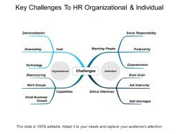 Key Challenges To Hr Organizational And Individual