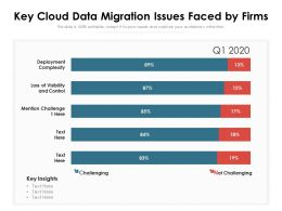 Key Cloud Data Migration Issues Faced By Firms