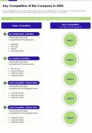 Key Competitors Of The Company In 2020 Presentation Report Infographic PPT PDF Document