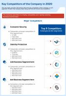 Key Competitors Of The Company In 2020 Template 76 Presentation Report Infographic PPT PDF Document