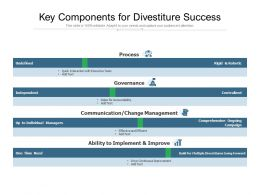 Key Components For Divestiture Success