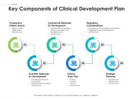 Key Components Of Clinical Development Plan