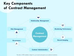 Key Components Of Contract Management Governance Powerpoint Presentation Maker