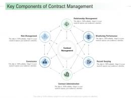 Key Components Of Contract Management Infrastructure Analysis And Recommendations Ppt Slides
