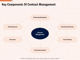 Key Components Of Contract Management Ppt Powerpoint Presentation