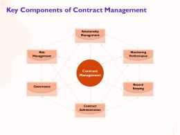 Key Components Of Contract Management Record Keeping Ppt Powerpoint Presentation Pictures Introduction