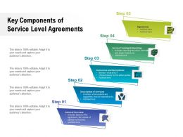 Key Components Of Service Level Agreements