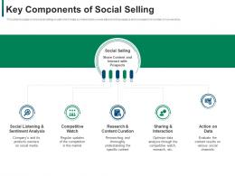 Key Components Of Social Selling Developing Refining B2b Sales Strategy Company Ppt Show