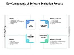 Key Components Of Software Evaluation Process