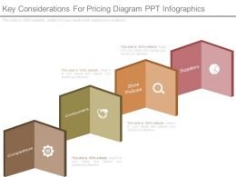 Key Considerations For Pricing Diagram Ppt Infographics