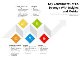 Key Constituents Of CX Strategy With Insights And Metrics