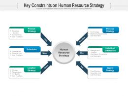 Key Constraints On Human Resource Strategy