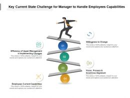 Key Current State Challenge For Manager To Handle Employees Capabilities