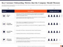 Key Customer Onboarding Metrics Process Redesigning Improve Customer Retention Rate