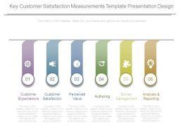 Key Customer Satisfaction Measurements Template Presentation Design
