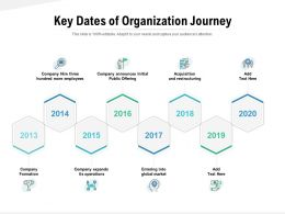 Key Dates Of Organization Journey