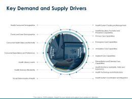 Key Demand And Supply Drivers Ambulatory Care Capabilities Ppt Powerpoint Presentation Tips
