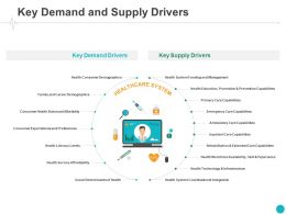 Key Demand And Supply Drivers Consumer Ppt Powerpoint Presentation Infographic Graphics