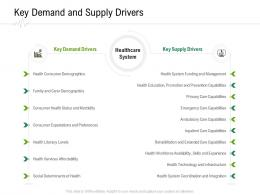 Key Demand And Supply Drivers Hospital Administration Ppt Infographic Template Graphics Tutorials