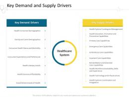 Key Demand And Supply Drivers Hospital Management Ppt Infographics