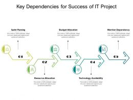 Key Dependencies For Success Of IT Project