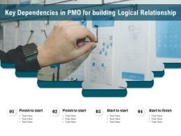 Key Dependencies In PMO For Building Logical Relationship