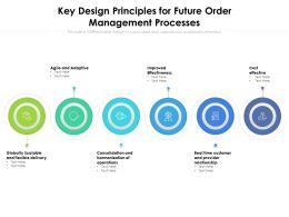Key Design Principles For Future Order Management Processes