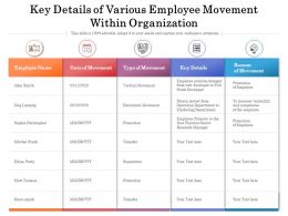 Key Details Of Various Employee Movement Within Organization