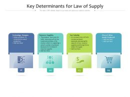 Key Determinants For Law Of Supply