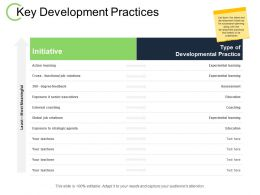 Key Development Practices External Coaching Ppt Powerpoint Presentation File Background Image