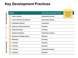 Key Development Practices Ppt Powerpoint Presentation Ideas Icons