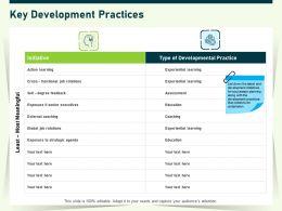 Key Development Practices Ppt Powerpoint Presentation Layouts Templates