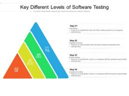 Key Different Levels Of Software Testing